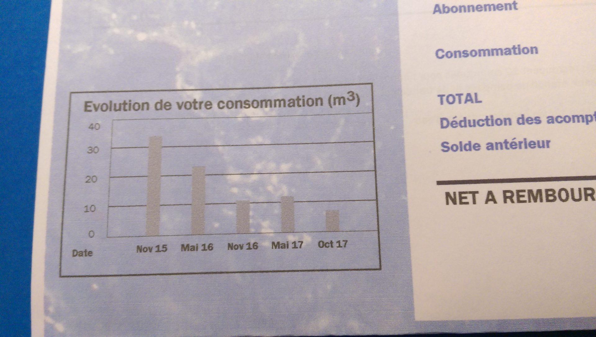 Réduire ses factures c'est facile - Crédit photo izart.fr
